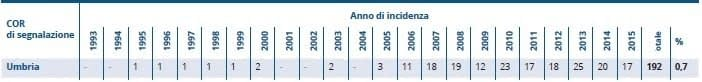Amianto Umbria